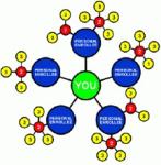 直销系统的作用|全球一条线直销软件|手机直销系统