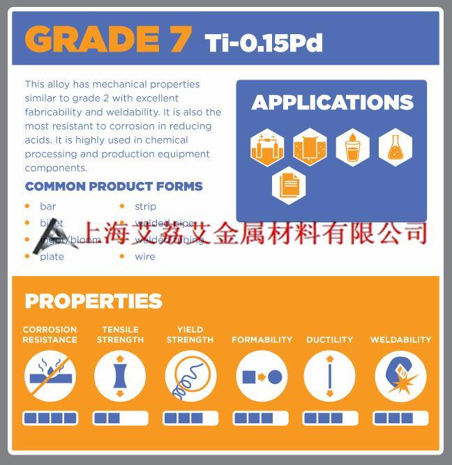 Grade 7(Ti-0.15Pd)钛钯合金Grade 16(Ti-0.05Pd)钯钛合金化学成分物理力学性能
