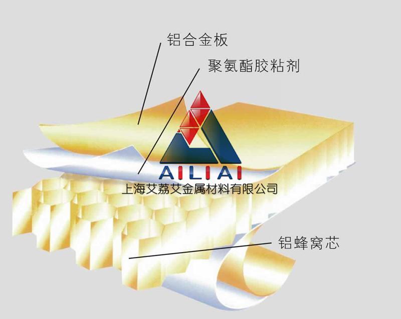 蜂窝铝板 装饰幕墙铝蜂窝夹芯板 氟碳降噪隔音复合铝板 保温防火铝板